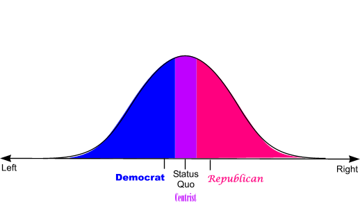 Centrist vs. Democrat and Republican