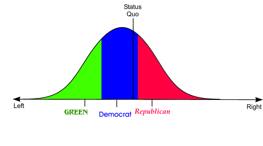 Green vs. Democrat and Republican