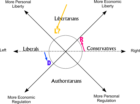 Republicans have moved downward on the Nolan Chart and Libertarians got real